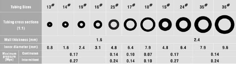 WT600-2J - High Flow Rate Peristaltic Pump-Basic Type-Longer
