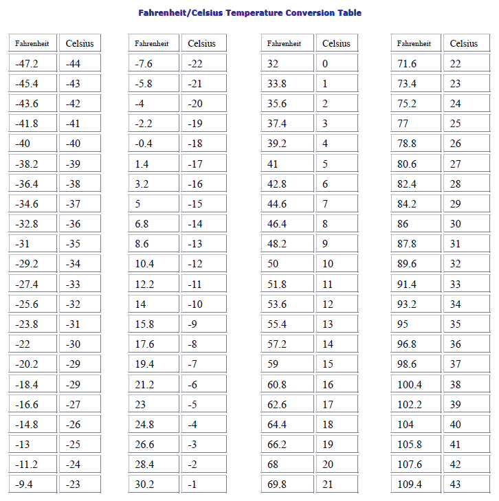 Fahrenheit celsius temperature conversion table technical - Fahrenheit to celsius conversion table ...